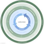 Welbevinden in de klas | Cirkel van Welbevinden